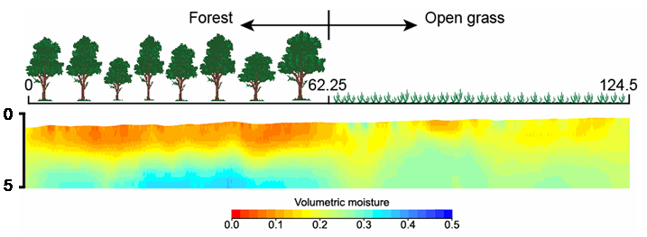 dynamic nature of soil moisture and coupling this with high resolutionZone Of Soil Moisture